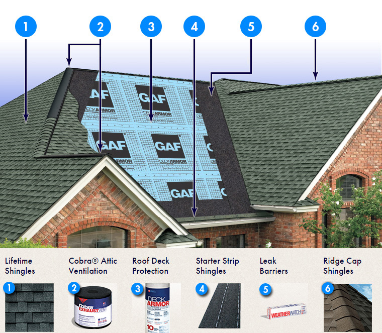 Gaf Lifetime Roofing Systems